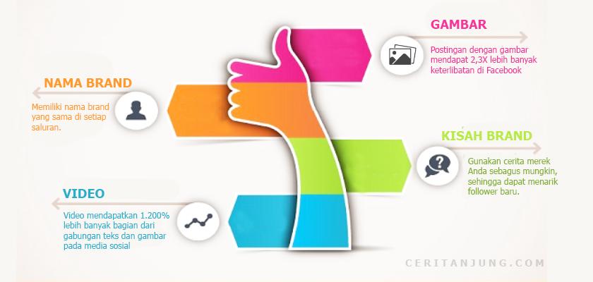 Cara Efektif Branding di Media Sosial
