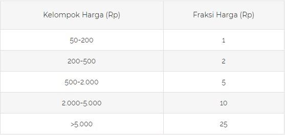fraksi harga saham