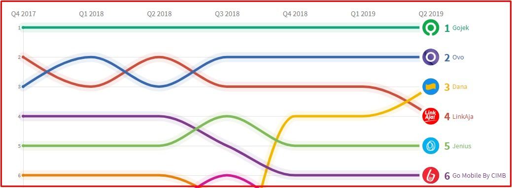 Daftar Pengguna Dompet Digital di Indonesia