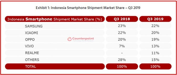 Penjualan Oppo dan Vivo di Indonesia