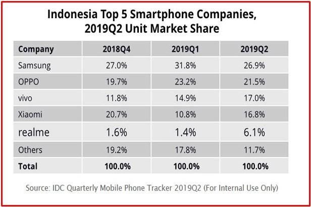 penjualan smartphone di Indonesia 2019