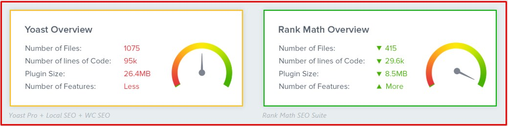 ukuran plugin Yoast SEO dan Rank Math