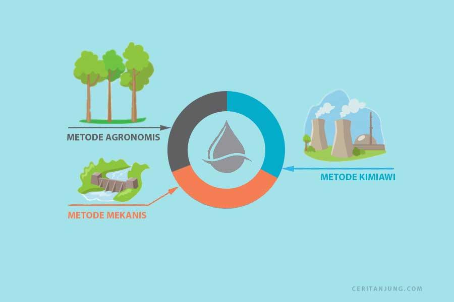 3 Metode Konservasi Sumber Daya Air